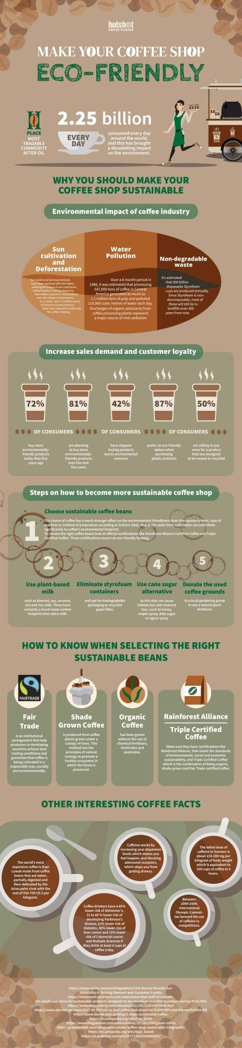 make your coffee shop eco friendly and sustainable infographic