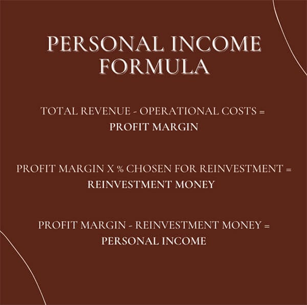 An image describing a personal income formula, the easiest way to calculate how much money you can take from your business as a personal income: Total Revenue - Operational Costs = Profit Margin Profit Margin % Chosen for Reinvestment = Reinvestment Money Profit Margin - Reinvestment Money = Personal Income